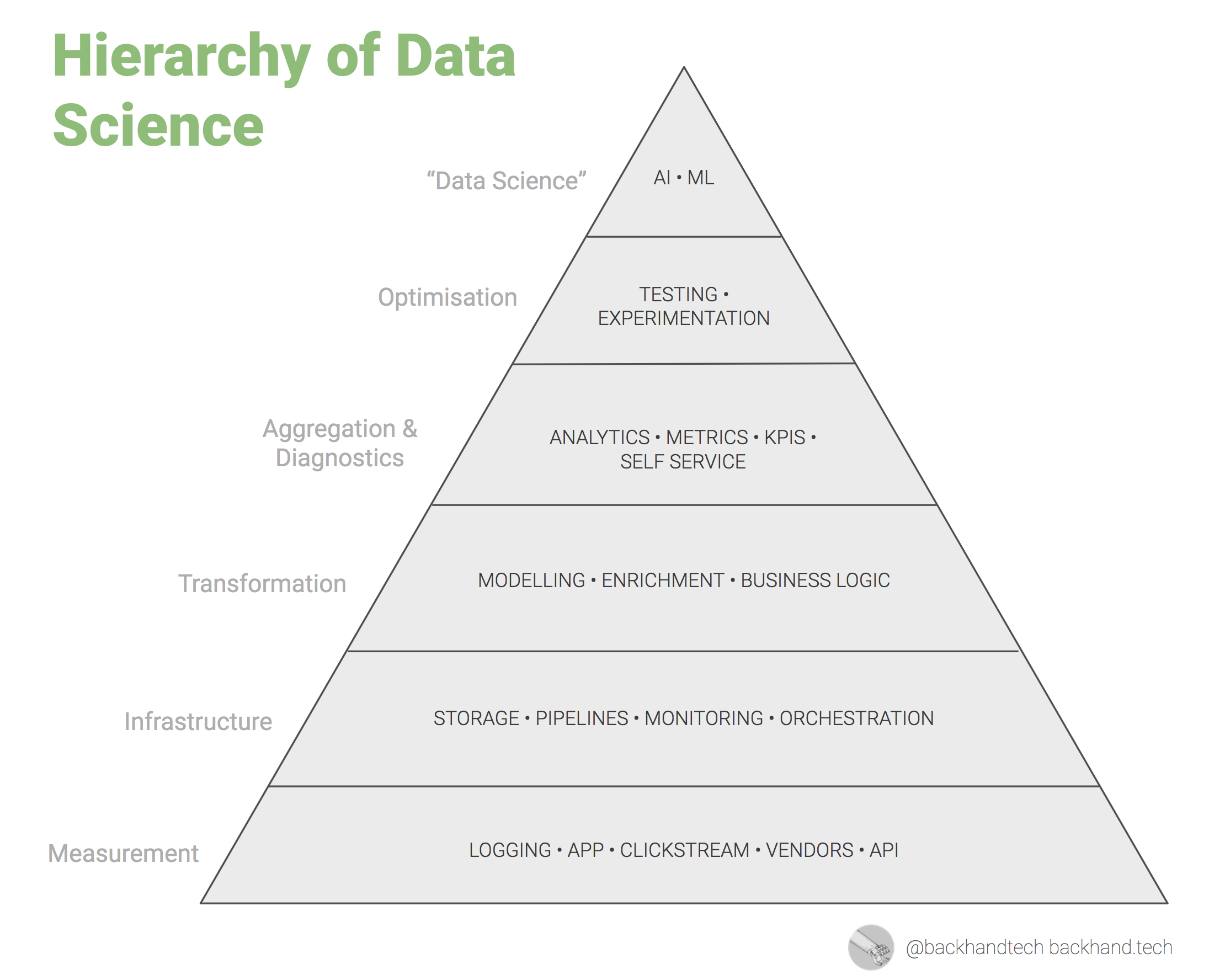 The hierarchy of Data Science